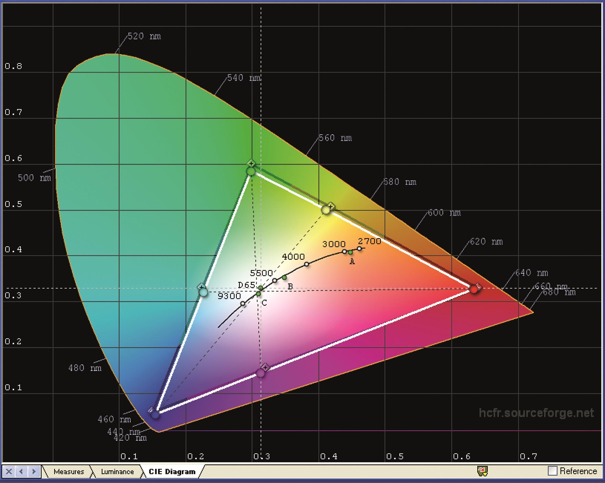 Der HDTV-Farbraum wird nahezu vollständig und recht präzise abgedeckt.
