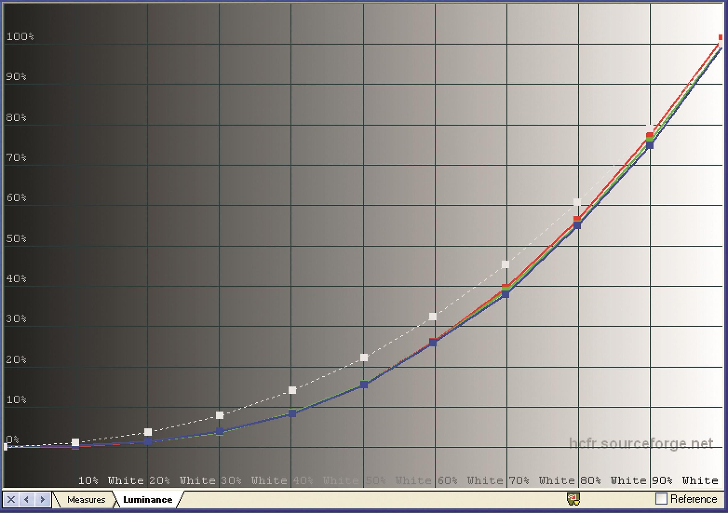 Das Gamma entspricht nicht ganz der Norm, aber die Graukurve ist recht farbneutral.