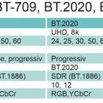 Neben dem größeren Kontrast und Lichtausgabe für HDR kommen auch neue Farbraumstandards: BT.2O2O und BT.21OO, wo zeitgleich auch die passenden HDR-Gamma-Kurven definiert wurden.