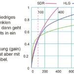 Die wesentlichen Gammakurvenunterschiede zwischen Standard-Range und High Dynamik Range in Form von HLG und PQ, jeweils 1Obit. Dolby Vision ist auch PQ, aber mit 12 bit Auflösung.
