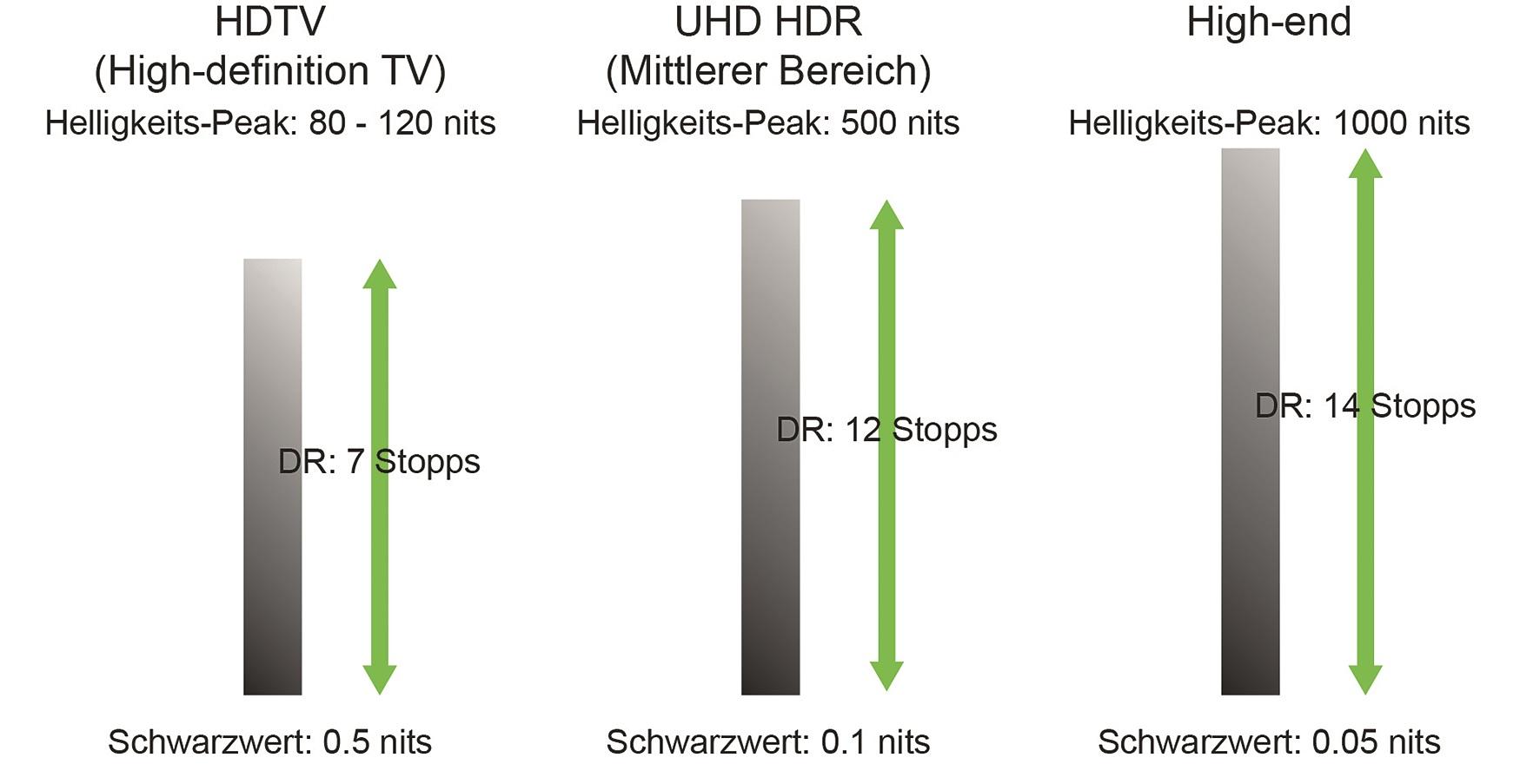 Dynamic Range abhängig von minimalem Schwarzwertleuchten bis maximaler Lichtausgabe.