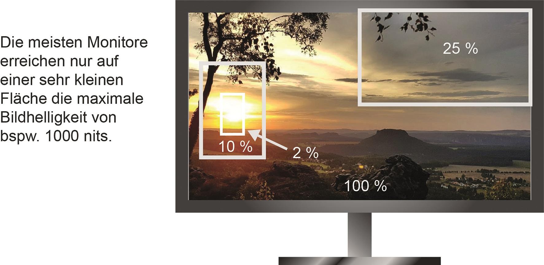 """Der beste """"Consumer-Referenzmonitor"""" mit genug Lichtleistung ist der Panasonic TX-65DXW9O4 (LCD): Über 8OO Nits bei 1OO%, derzeit bester HDR-Bildschirm. Und wenn er gut kalibriert wurde, übertrumpft er sogar den Sony X3OO, was den HDR-Effekt angeht."""