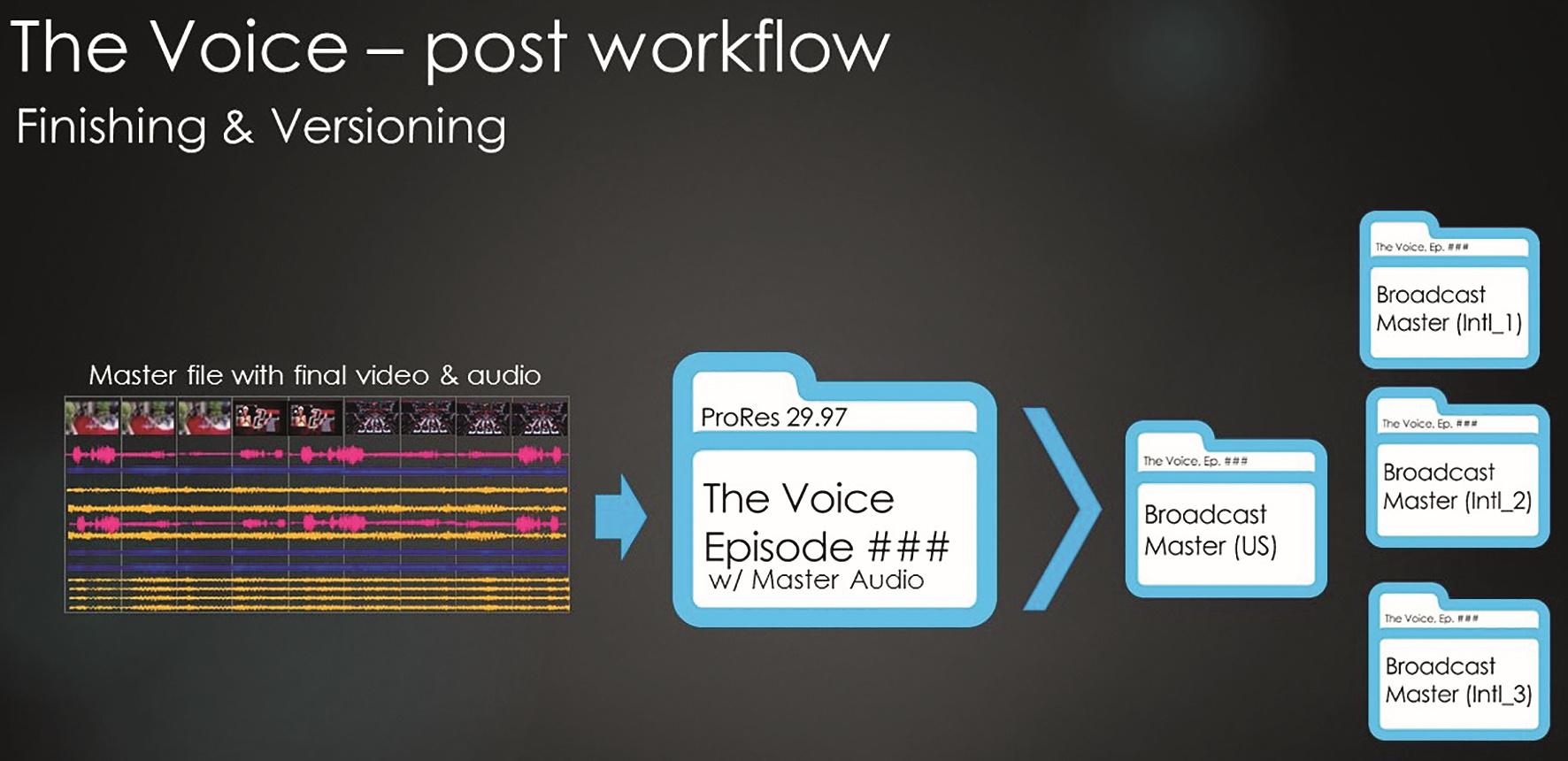 """Die schnelle Erstellung internationaler Tonversionen aus einem Master erleichtert das """"Audio Versioning""""."""