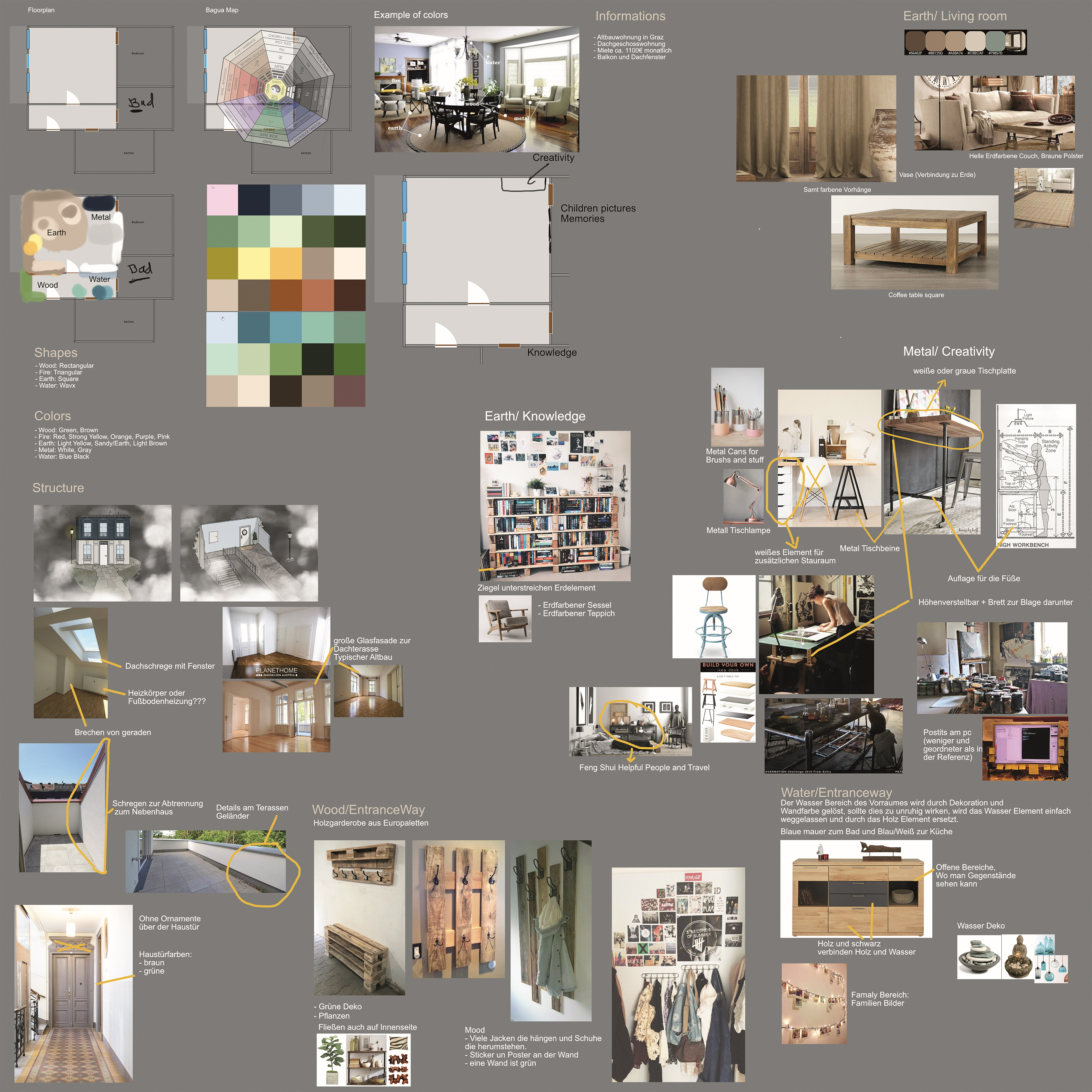 Abb. 1: Beschreibung und Referenzen zu Lisas Zimmer