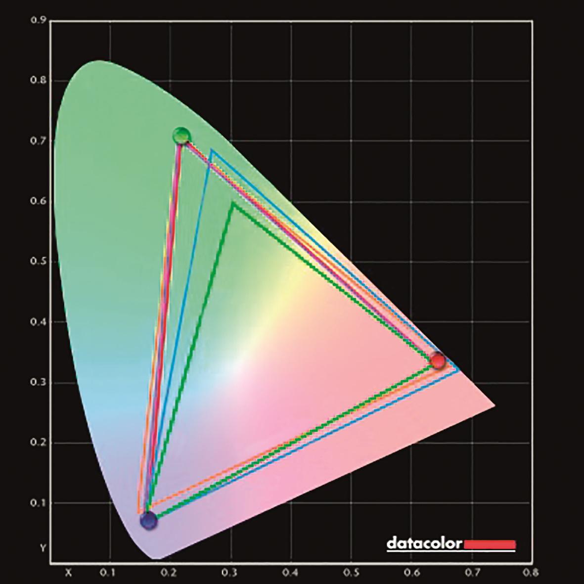 EIZO Coloredge CG279X im Test
