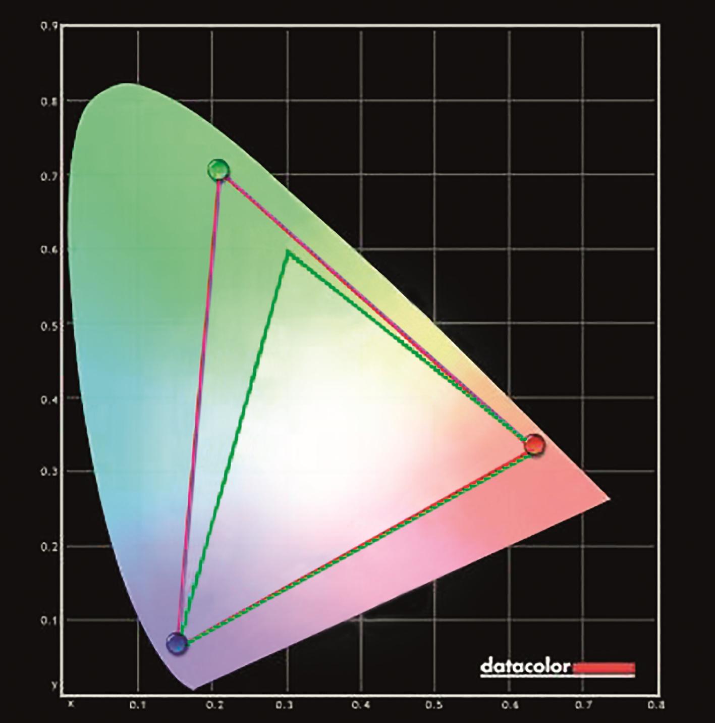 Rotes Dreieck: der Bildschirm. Blaues Dreieck: der Adobe-RGB-Farbraum (vollständig verdeckt). Grünes Dreieck (zum Vergleich): der NTSC-Farbraum.
