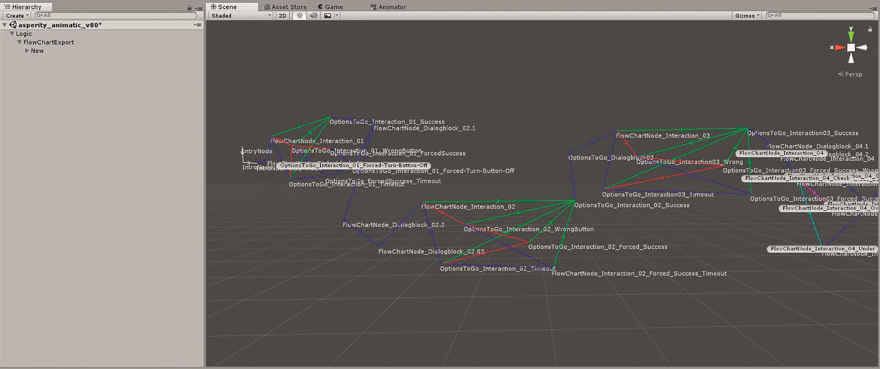 Übersicht zu den Interaktionsmöglichkeiten im selbst programmierten Flow Chart