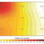 Farbhomogenität für Helligkeitsanalyse bei 50%