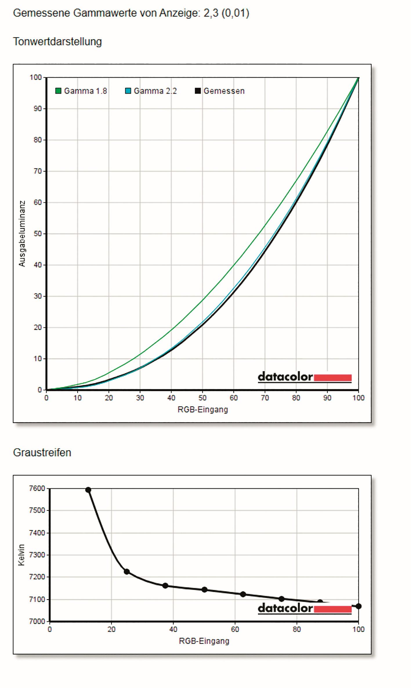 Das nennen wir mal eine gute Gammakurve: In dieser Preisklasse so nah am Ideal zu sein, ist selten.
