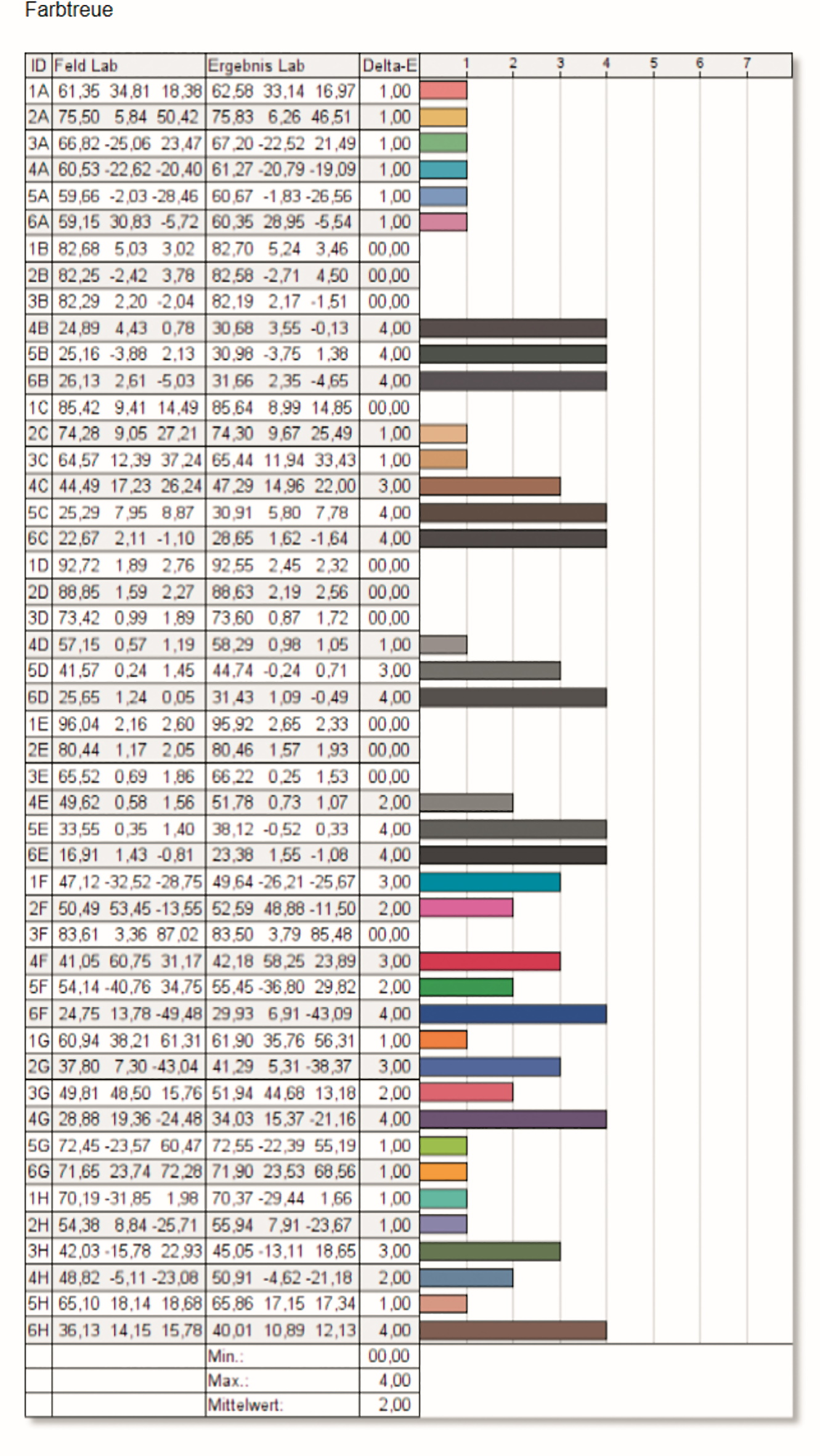 Bei unserer Messung hatten wir ein durchschnittliches DeltaE von 2 im Mittelwert – wer sich die Farbmessung ansieht, wird sehen, dass diese zwischen 0 und 4 schwankt – zusammengenommen ein sehr guter Mittelwert, doch eine gewisse Flatterhaftigkeit zeigt sich trotzdem.
