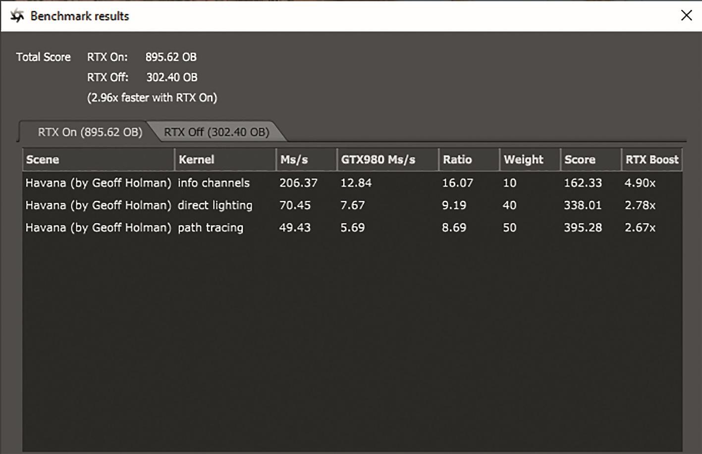RTX liefert beim Octance-Bench-Beta beeindruckenden Boost.
