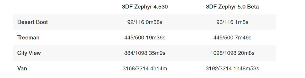 3D Zephyr